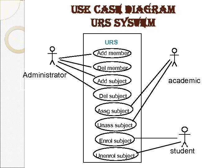 use case diagram urs system URS Add member Administrator Del member Add subject academic