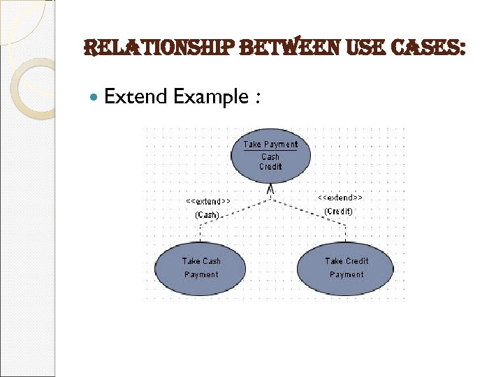 relationship between use cases: Extend Example :