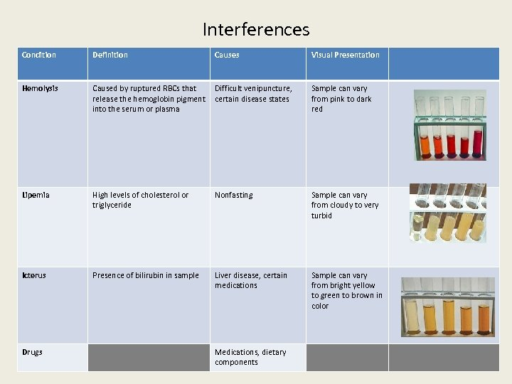 Interferences Condition Definition Causes Visual Presentation Hemolysis Caused by ruptured RBCs that release the