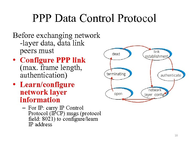 PPP Data Control Protocol Before exchanging network -layer data, data link peers must •