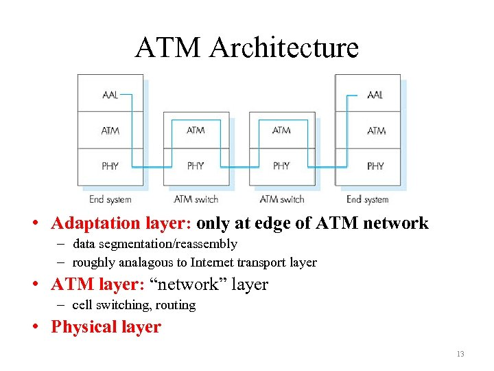 ATM Architecture • Adaptation layer: only at edge of ATM network – data segmentation/reassembly