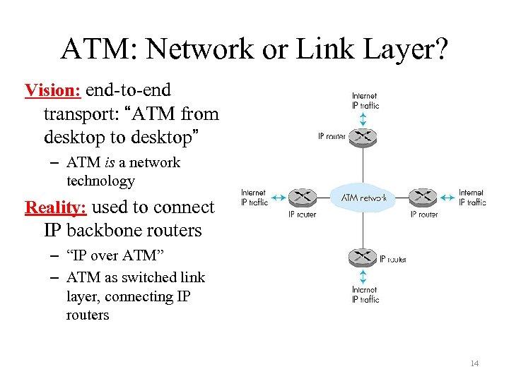 """ATM: Network or Link Layer? Vision: end-to-end transport: """"ATM from desktop to desktop"""" –"""