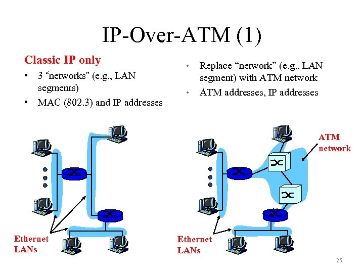 """IP-Over-ATM (1) Classic IP only • 3 """"networks"""" (e. g. , LAN segments) •"""