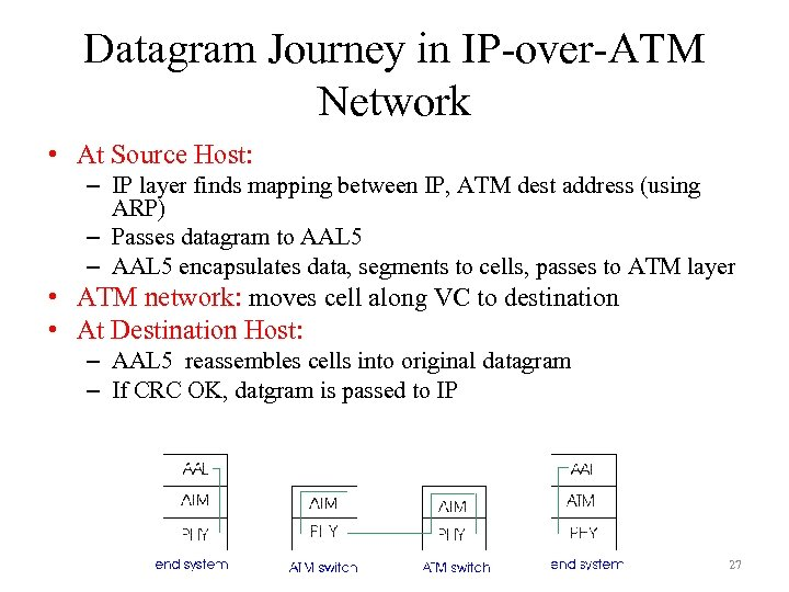 Datagram Journey in IP-over-ATM Network • At Source Host: – IP layer finds mapping