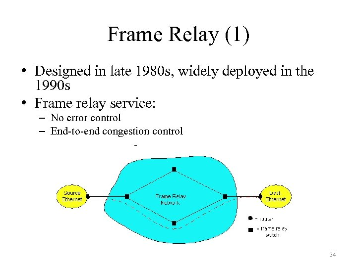 Frame Relay (1) • Designed in late 1980 s, widely deployed in the 1990