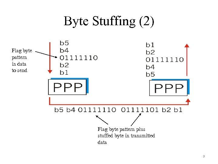 Byte Stuffing (2) Flag byte pattern in data to send Flag byte pattern plus