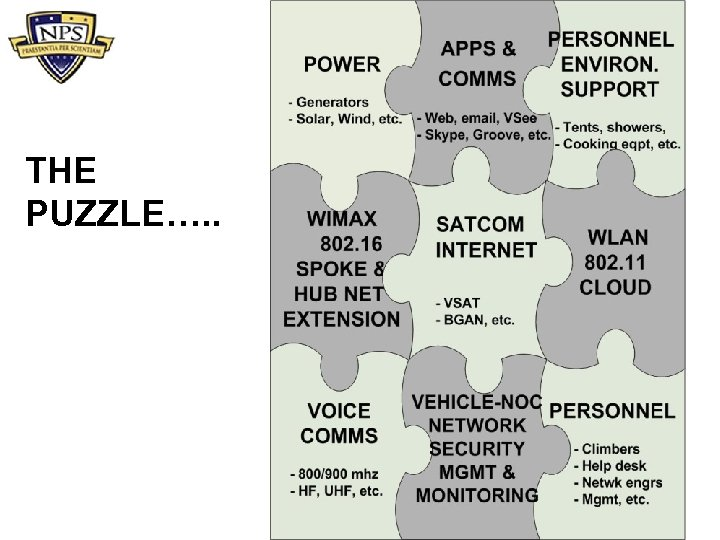 THE PUZZLE…. .