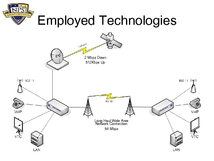 Employed Technologies 2 Mbps Down 512 Kbps Up Long Haul Wide Area Network Connection