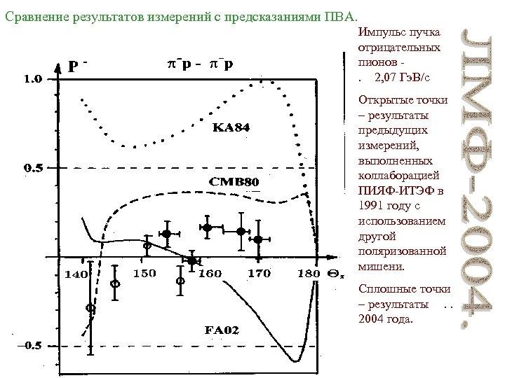Сравнение результатов измерений с предсказаниями ПВА. Импульс пучка отрицательных пионов - . 2, 07