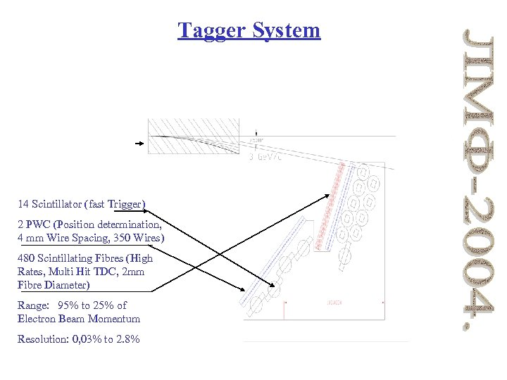Tagger System 14 Scintillator (fast Trigger) 2 PWC (Position determination, 4 mm Wire Spacing,
