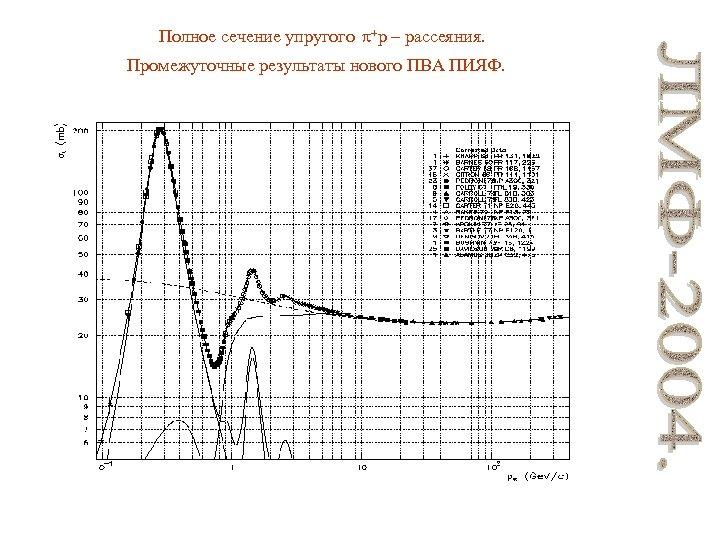 Полное сечение упругого +p – рассеяния. Промежуточные результаты нового ПВА ПИЯФ.