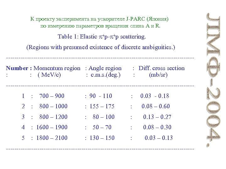 К проекту эксперимента на ускорителе J-PARC (Япония) по измерению параметров вращения спина A и