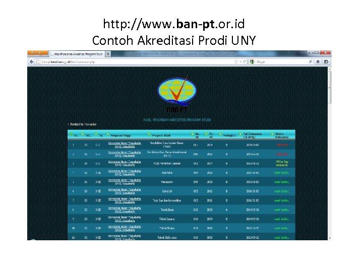 http: //www. ban-pt. or. id Contoh Akreditasi Prodi UNY