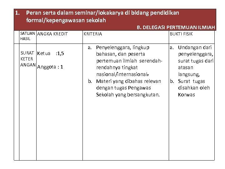 1. Peran serta dalam seminar/lokakarya di bidang pendidikan formal/kepengawasan sekolah B. DELEGASI PERTEMUAN ILMIAH