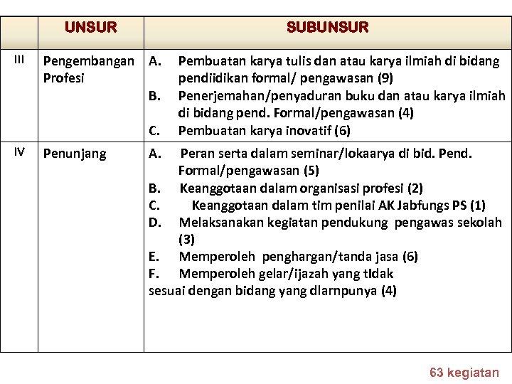 UNSUR III SUBUNSUR Pengembangan A. Profesi B. C. IV Penunjang Pembuatan karya tulis dan