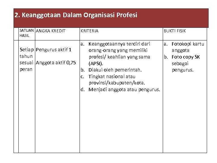 2. Keanggotaan Dalam Organisasi Profesi SATUAN ANGKA KREDIT HASIL KRITERIA BUKTI FISIK a. Keanggotaannya