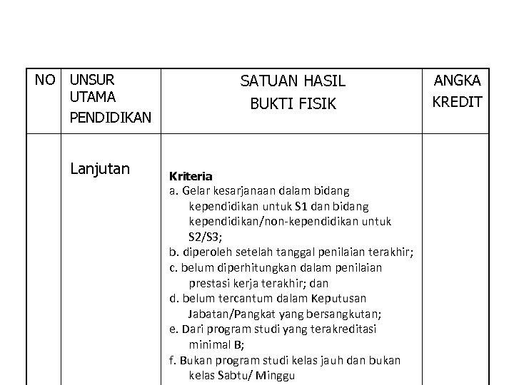 NO SATUAN HASIL BUKTI FISIK UNSUR UTAMA PENDIDIKAN Lanjutan Kriteria a. Gelar kesarjanaan dalam