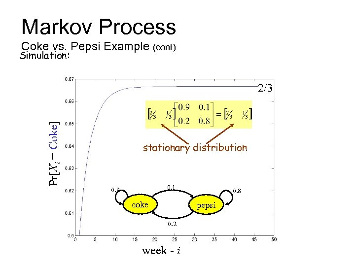 Markov Process Coke vs. Pepsi Example (cont) Simulation: Pr[Xi = Coke] 2/3 stationary distribution