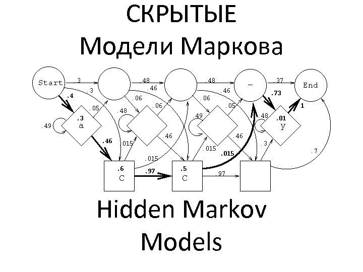 СКРЫТЫЕ Модели Маркова Hidden Markov Models
