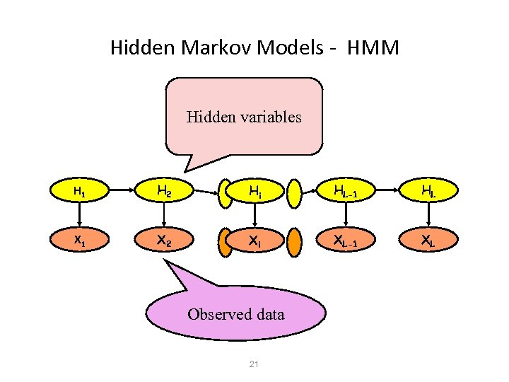 Hidden Markov Models - HMM Hidden variables H 1 H 2 Hi HL-1 HL