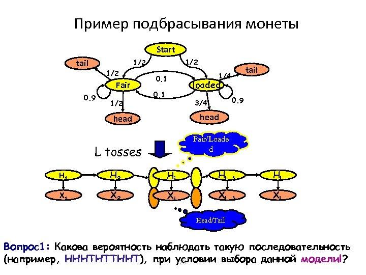 Пример подбрасывания монеты Start 1/2 tail 1/2 Fair 0. 9 1/2 0. 1 tail