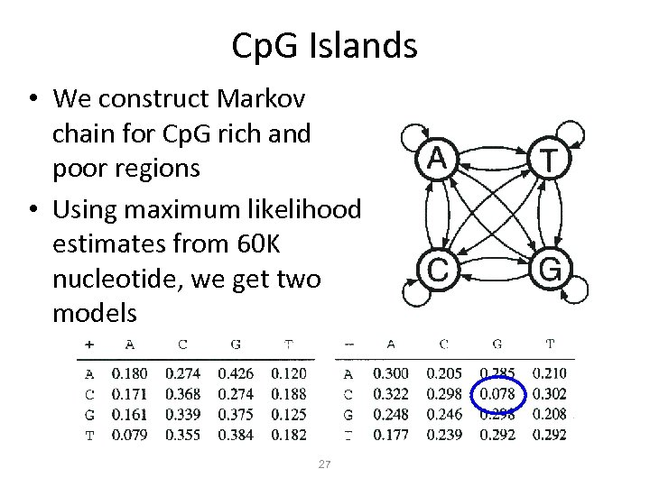 Cp. G Islands • We construct Markov chain for Cp. G rich and poor