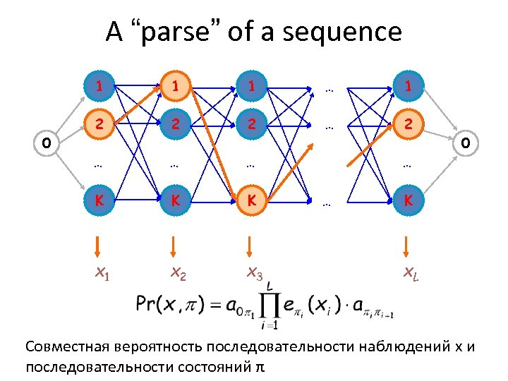 """A """"parse"""" of a sequence 1 1 … 1 2 2 2 … …"""