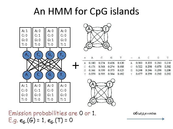 An HMM for Cp. G islands A: 1 C: 0 G: 0 T: 0