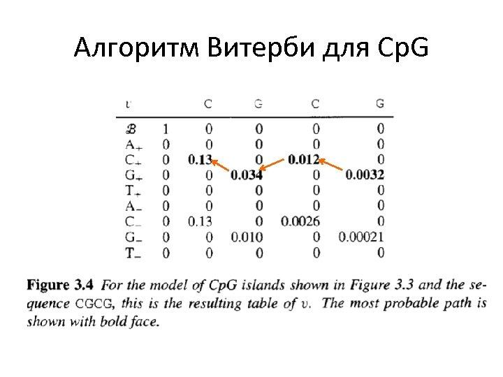 Алгоритм Витерби для Cp. G