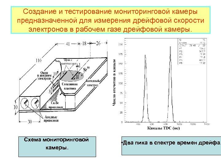 Создание и тестирование мониторинговой камеры предназначенной для измерения дрейфовой скорости электронов в рабочем газе