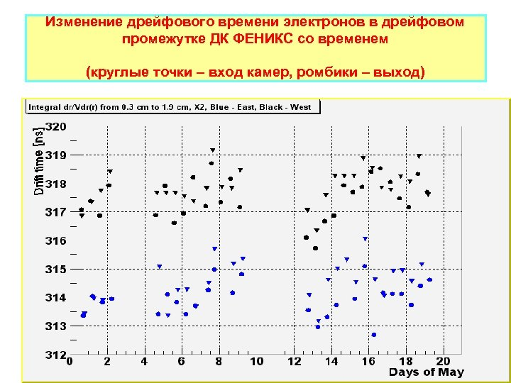 Изменение дрейфового времени электронов в дрейфовом промежутке ДК ФЕНИКС со временем (круглые точки –