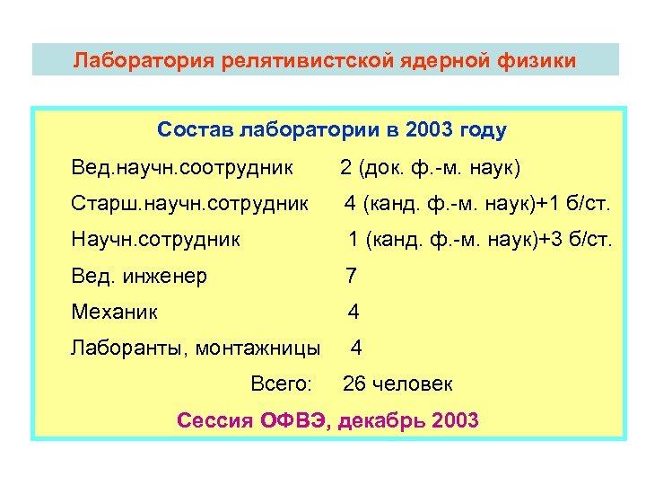Лаборатория релятивистской ядерной физики Состав лаборатории в 2003 году Вед. научн. соотрудник 2 (док.