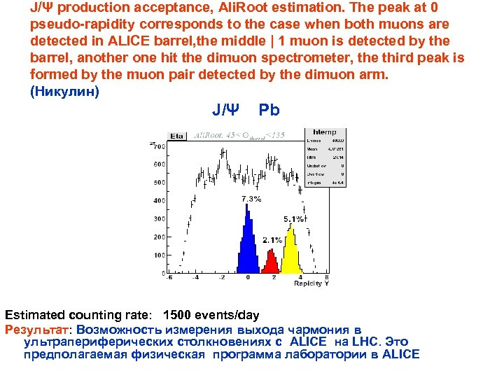 J/Ψ production acceptance, Ali. Root estimation. The peak at 0 pseudo-rapidity corresponds to the