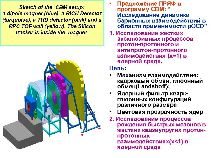 Sketch of the CBM setup: a dipole magnet (blue), a RICH Detector (turquoise), a