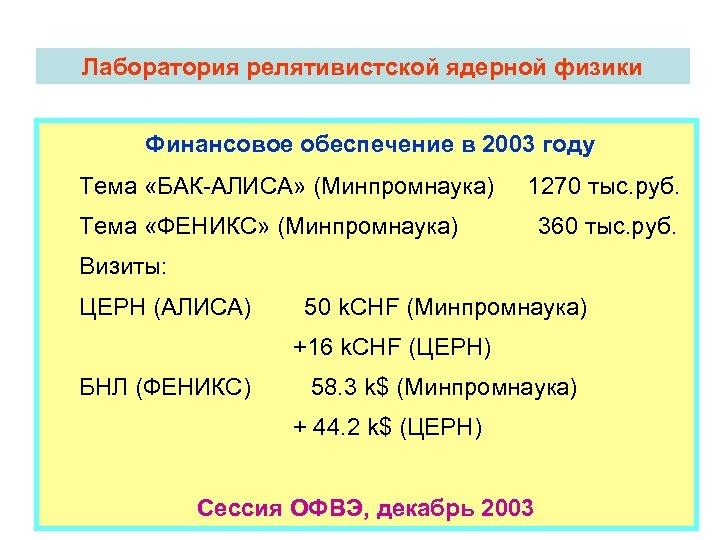 Лаборатория релятивистской ядерной физики Финансовое обеспечение в 2003 году Тема «БАК-АЛИСА» (Минпромнаука) 1270 тыс.