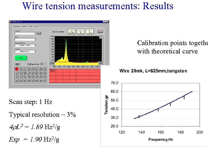Wire tension measurements: Results Calibration points togethe with theoretical curve Scan step: 1 Hz