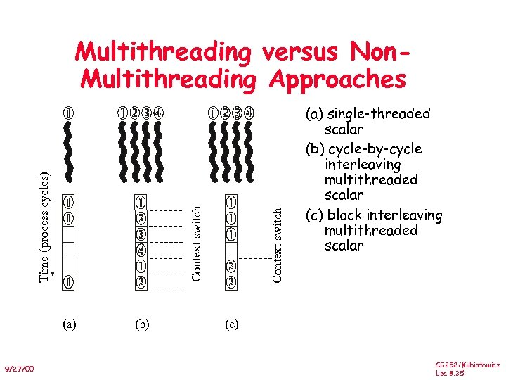 (a) 9/27/00 (b) Context switch Time (process cycles) Multithreading versus Non. Multithreading Approaches (a)