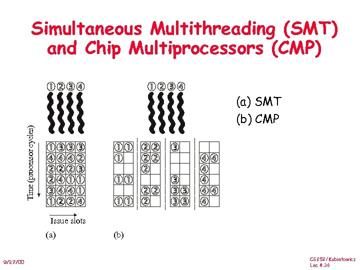 Simultaneous Multithreading (SMT) and Chip Multiprocessors (CMP) Time (processor cycles) (a) SMT (b) CMP