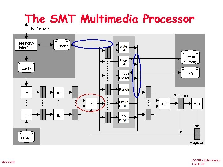 The SMT Multimedia Processor 9/27/00 CS 252/Kubiatowicz Lec 8. 38