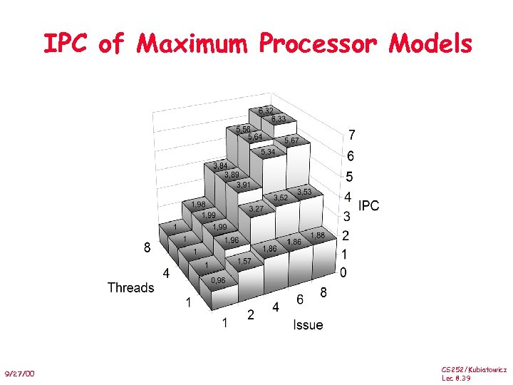 IPC of Maximum Processor Models 9/27/00 CS 252/Kubiatowicz Lec 8. 39