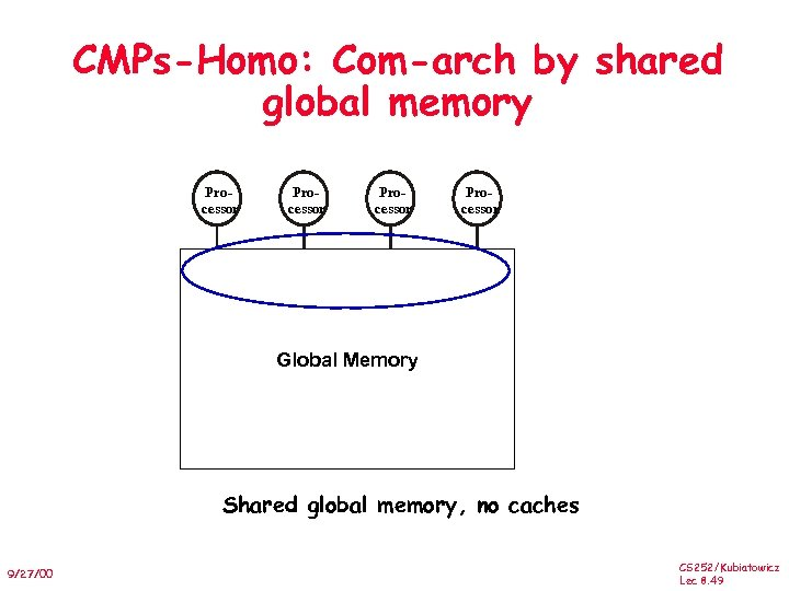 CMPs-Homo: Com-arch by shared global memory Processor Primary Cache Secndary Cache Global Memory Shared