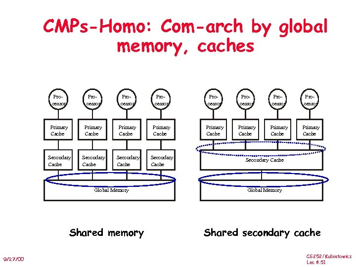 CMPs-Homo: Com-arch by global memory, caches Processor Processor Primary Cache Primary Cache Secondary Cache