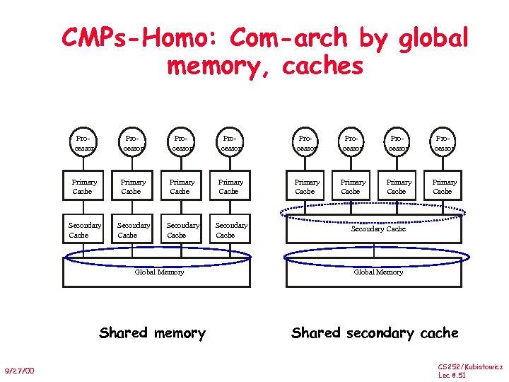 CMPs-Homo: Com-arch by global memory, caches Processor Processor Primary Cache Primary Cache Secondary Cache