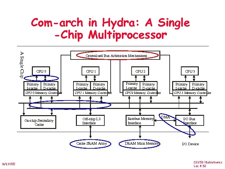 Com-arch in Hydra: A Single -Chip Multiprocessor A Single Chip Centralized Bus Arbitration Mechanisms