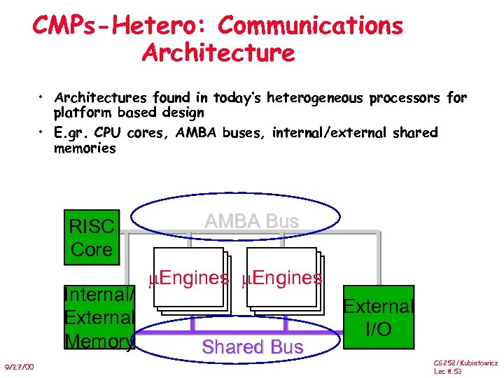 CMPs-Hetero: Communications Architecture • Architectures found in today's heterogeneous processors for platform based design