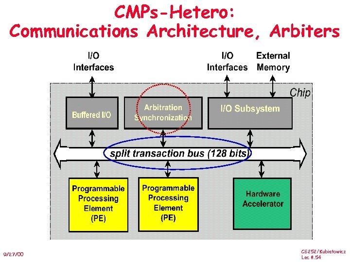 CMPs-Hetero: Communications Architecture, Arbiters 9/27/00 CS 252/Kubiatowicz Lec 8. 54