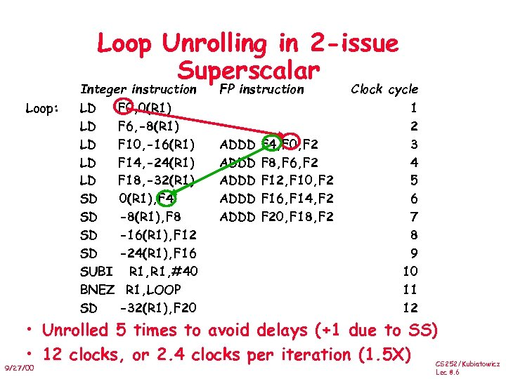 Loop Unrolling in 2 -issue Superscalar Integer instruction Loop: LD F 0, 0(R 1)