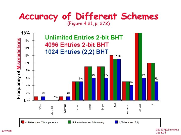 Accuracy of Different Schemes (Figure 4. 21, p. 272) Frequency of Mispredictions 18% 9/27/00