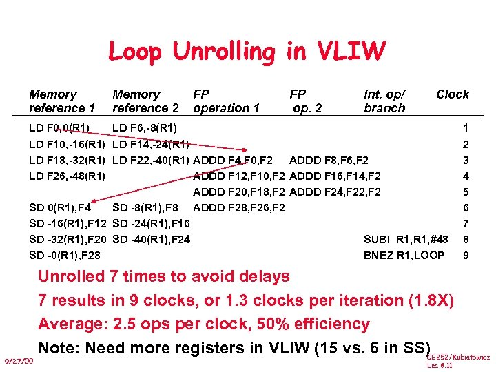 Loop Unrolling in VLIW Memory reference 1 Memory reference 2 LD F 0, 0(R