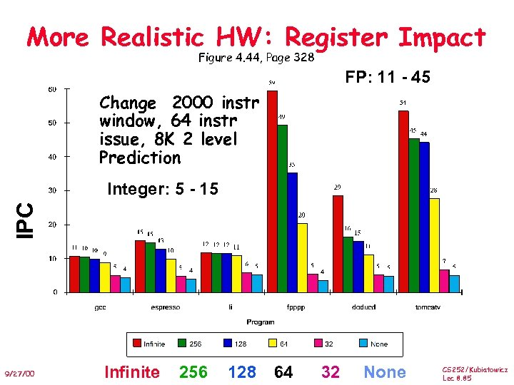 More Realistic HW: Register Impact Figure 4. 44, Page 328 FP: 11 - 45